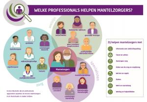 Factsheet Professionals die mantelzorgers ondersteunen